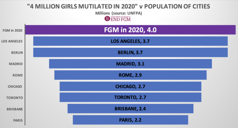 In 2020 more girls were mutilated by FGM than the entire population of cities such as Paris, Rome and Los Angeles